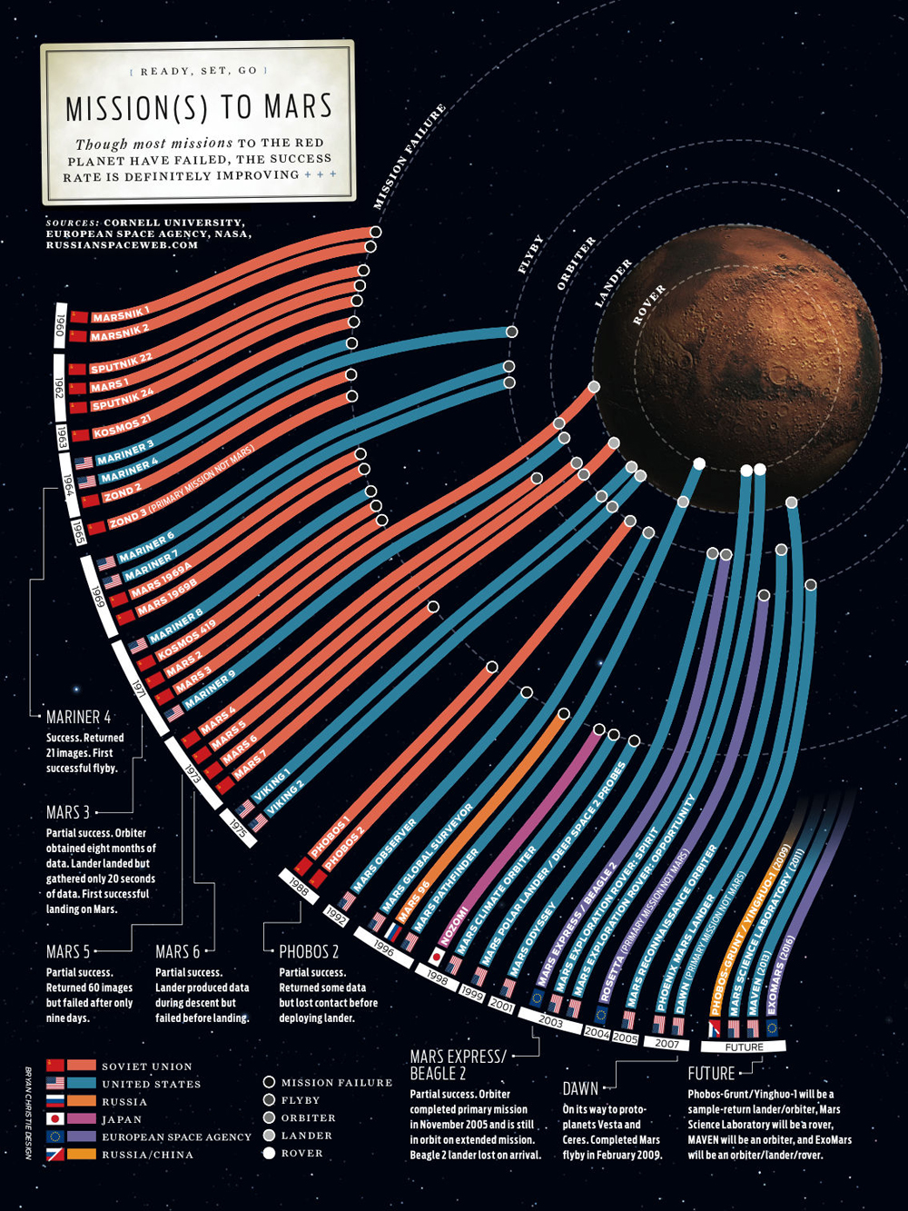 the mars space missions The success of both mars pathfinder and mars global surveyor were to start off a  period of frequent missions nasa planed on launching mars spacecraft every.