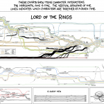 LOTR Timeline