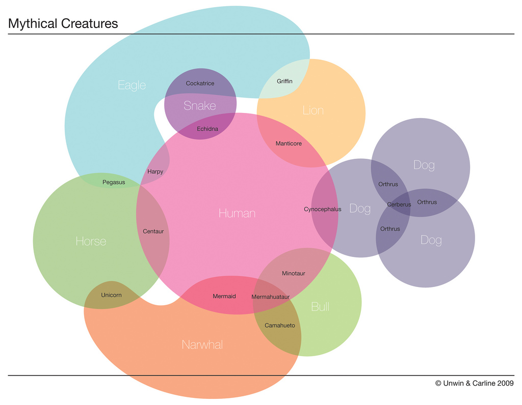 Mythical creatures chartgeek mythical creatures pooptronica