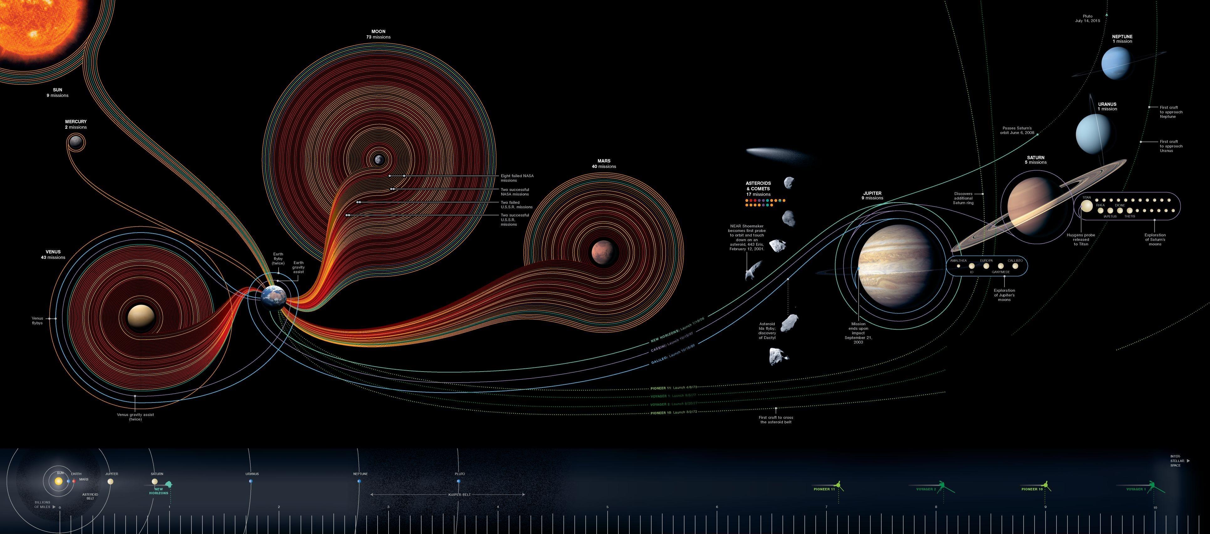 Timeline of Solar System exploration