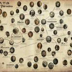Game of Thrones Family Tree