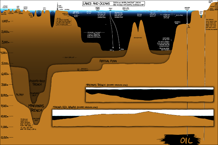 Ocean Depth Chart