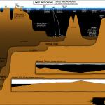 Ocean Depth Chart