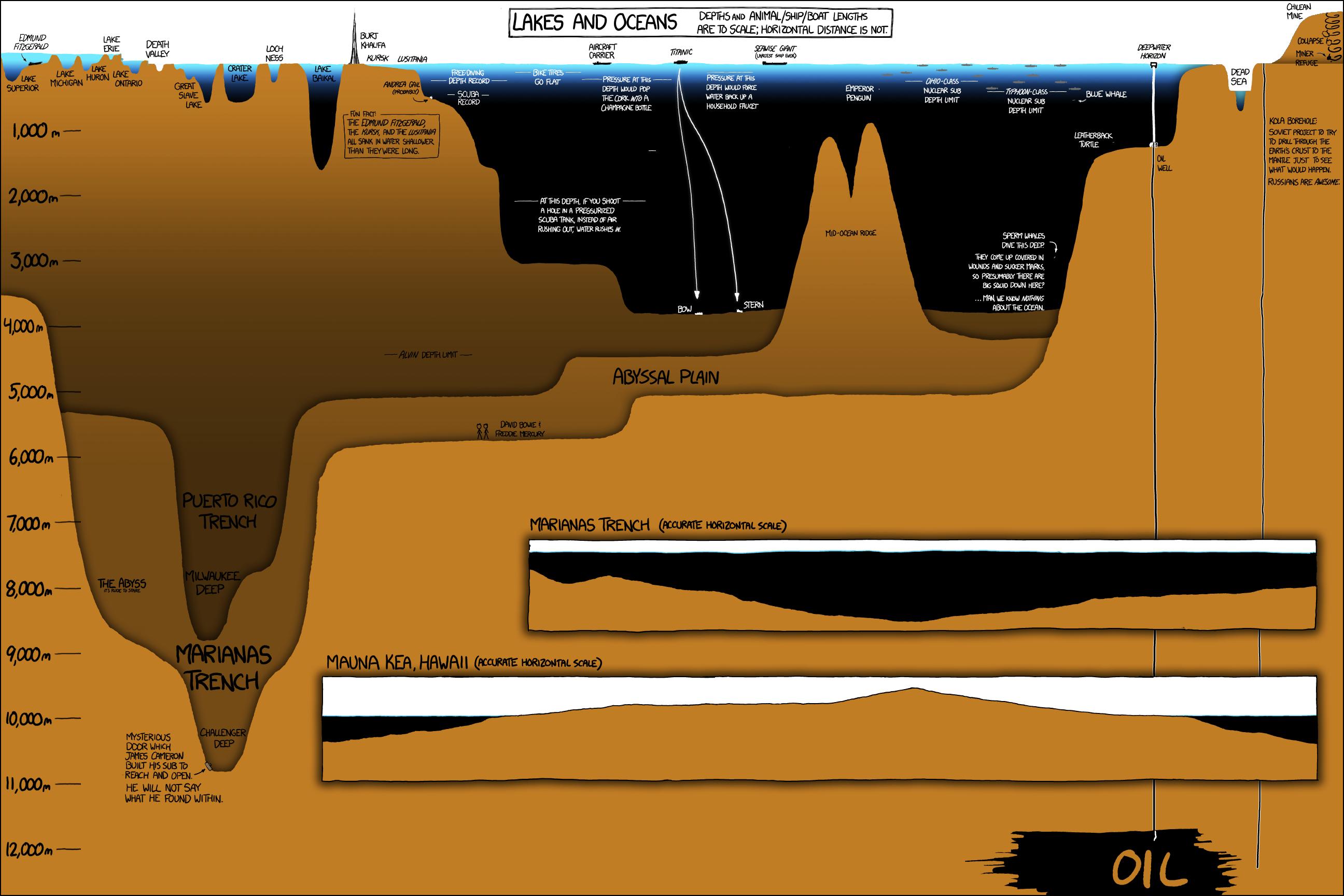 Ocean depth chart chartgeek com