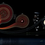 Space Exploration Chart