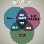 Yoda Venn Diagram