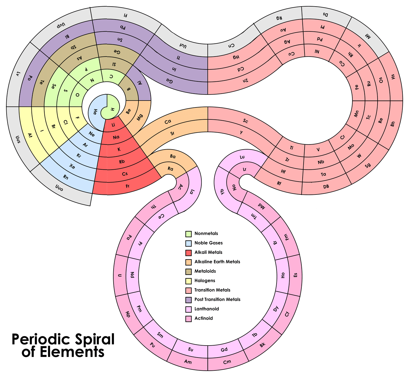 Alternative periodic table chartgeek alternative periodic table element spiral gamestrikefo Image collections