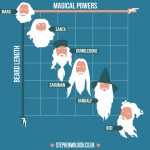 Magical Beard Lengths