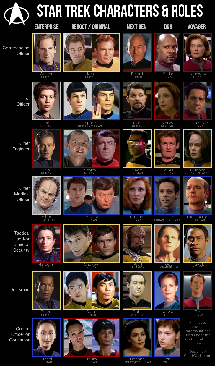 Chart of Star Trek Characters. : startrek