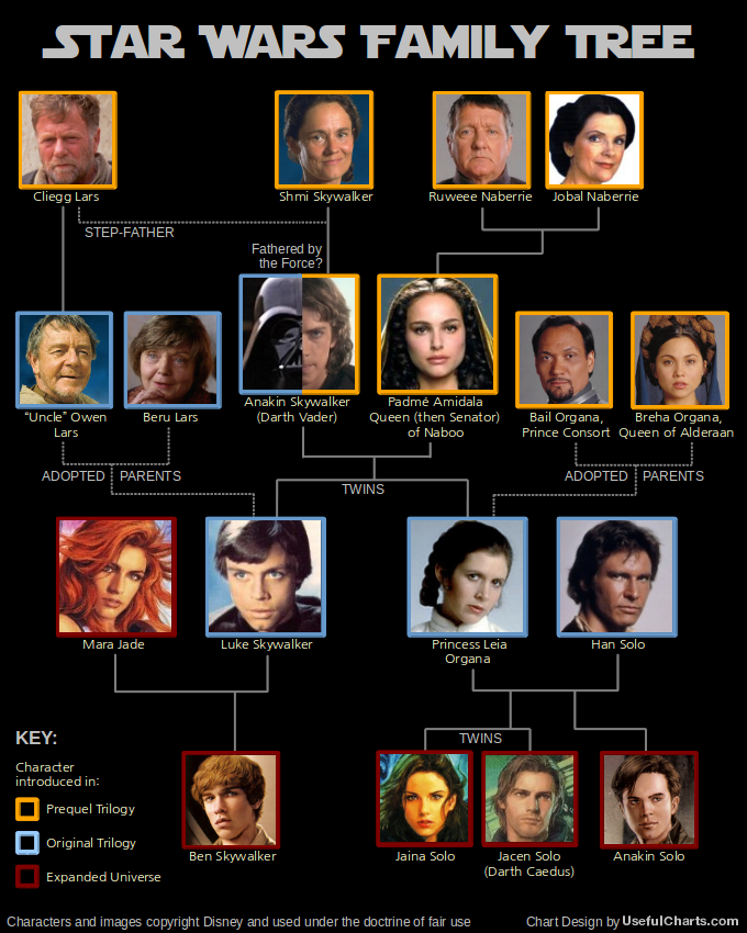 VA Viper: Star Wars Family Tree
