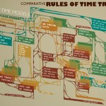 Rules of Time Travel