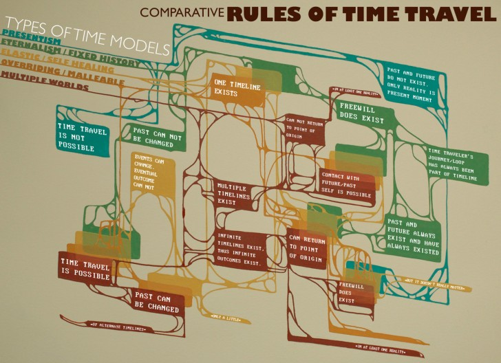 rules-of-time-travel