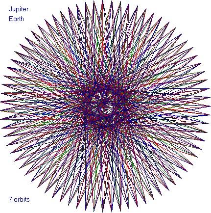 Earth Venus Orbit Pattern - Pics about space