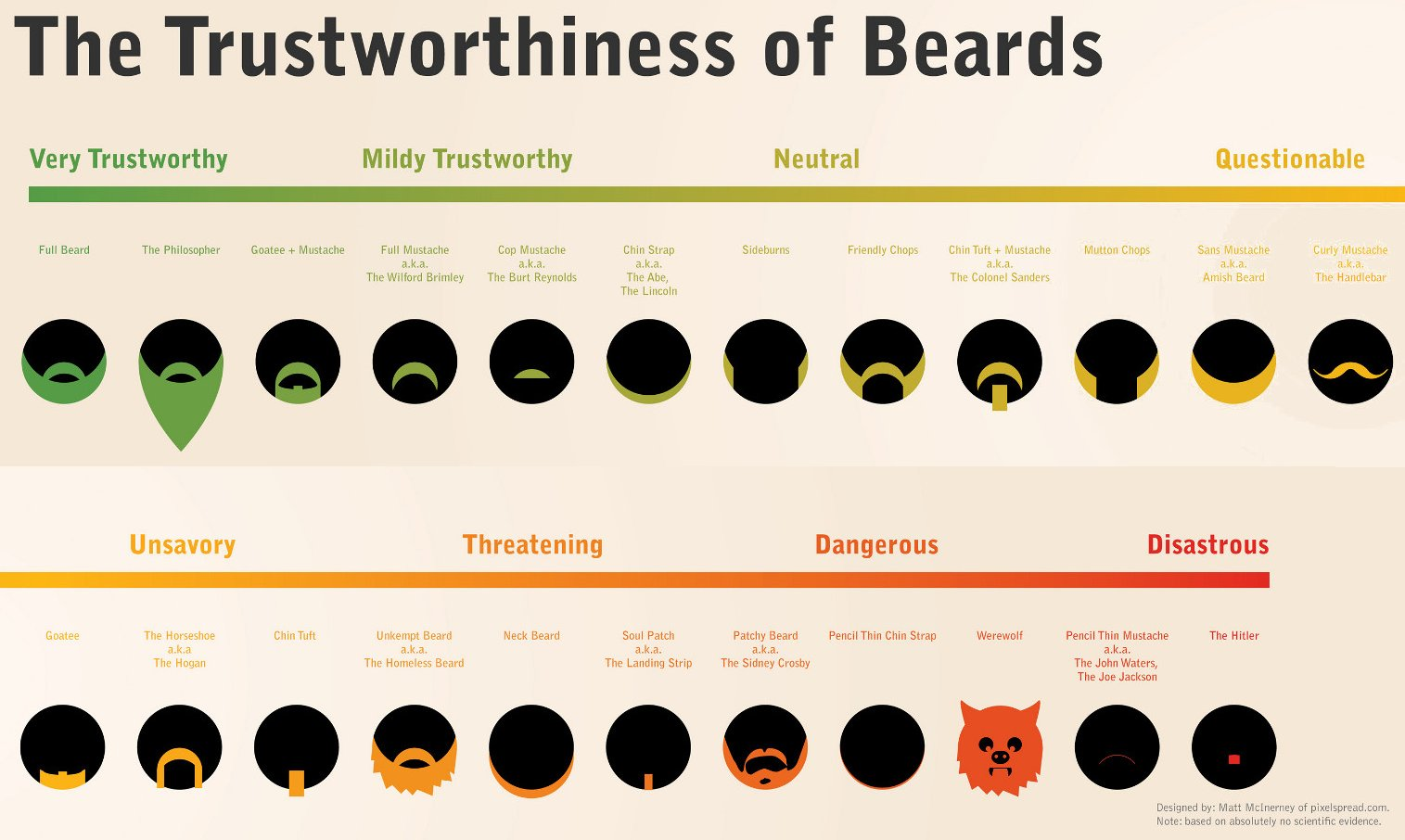 Astonishing Movember Beard Styles Chartgeek Com Short Hairstyles Gunalazisus