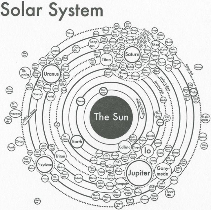 Archiespress Solar System  U00bb Chartgeek Com