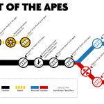 Planet of the Apes Movies Timeline