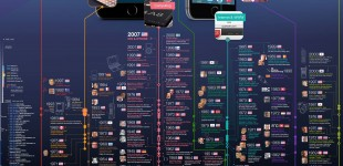 iphone technology history