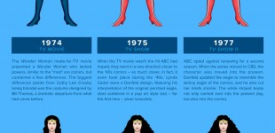 Wonder-Woman-Through-The-Years