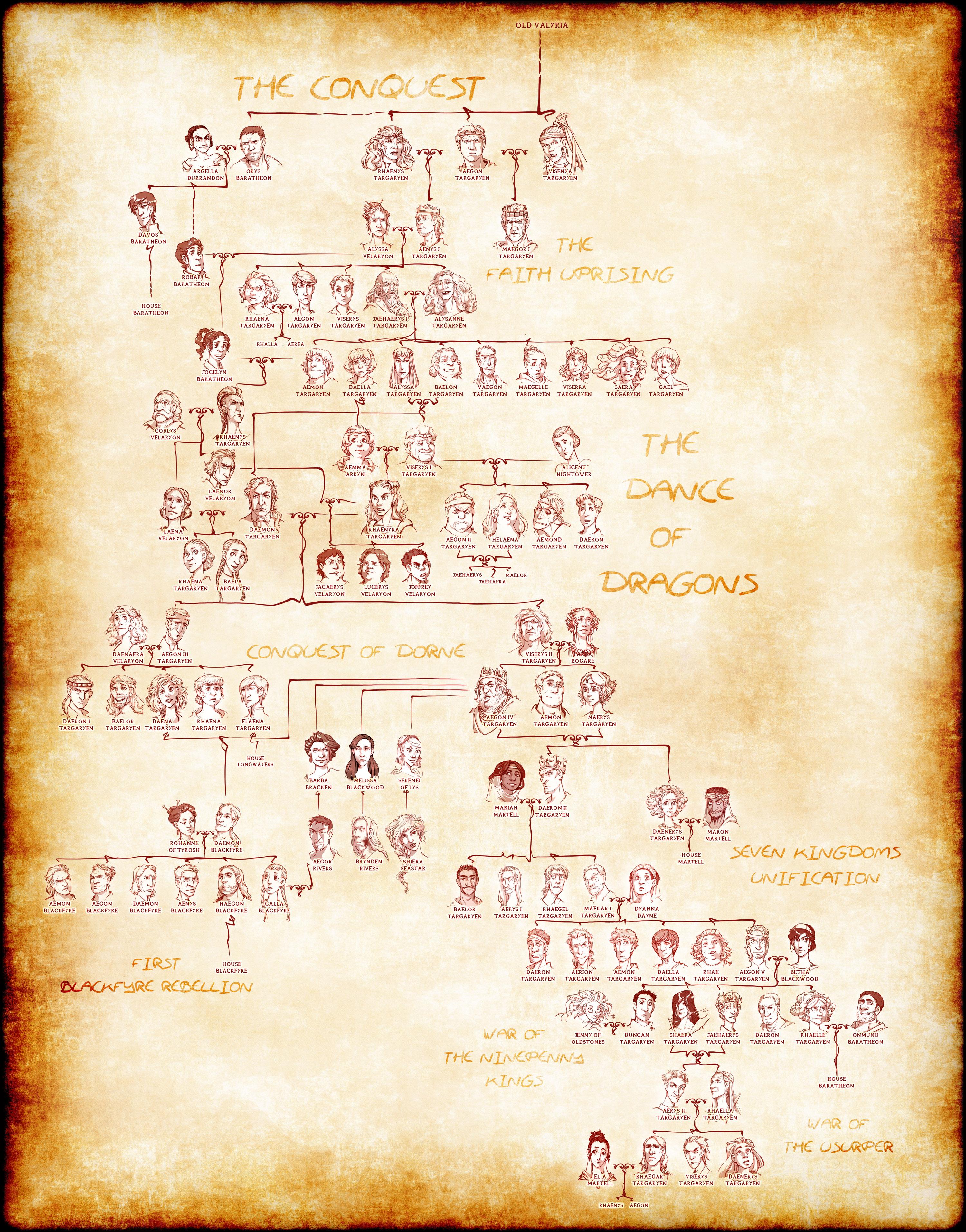 Targaryen Family Tree Chartgeek Com