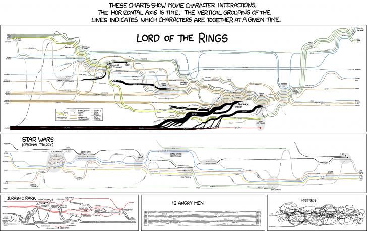 movie_narrative_charts_large