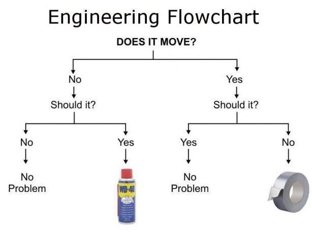 engineering-flowchart