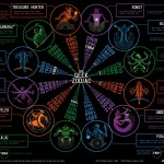 The Geek Zodiac