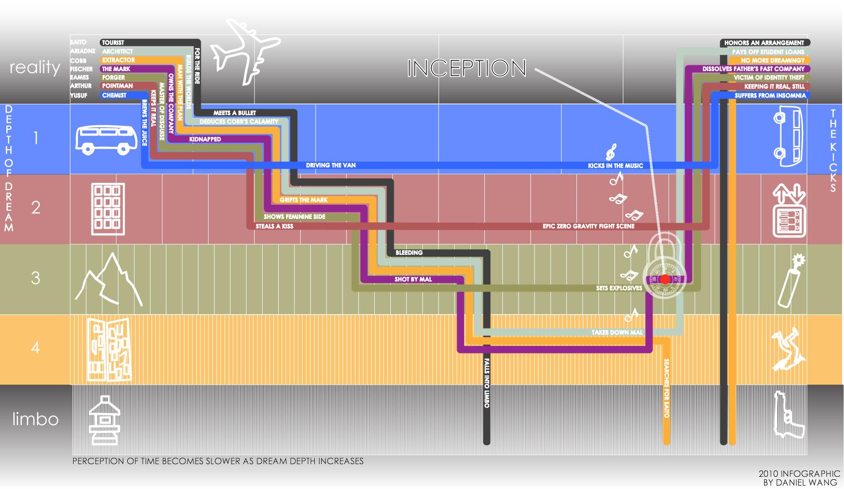 er diagram explained inception    explained    chartgeek com  inception    explained    chartgeek com