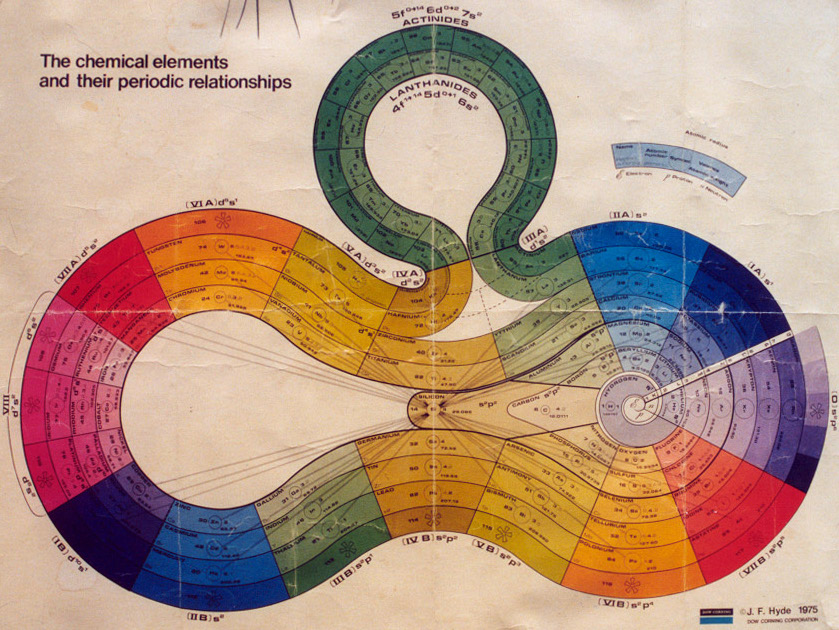 Alternative periodic table chartgeek periodic spiral urtaz Choice Image