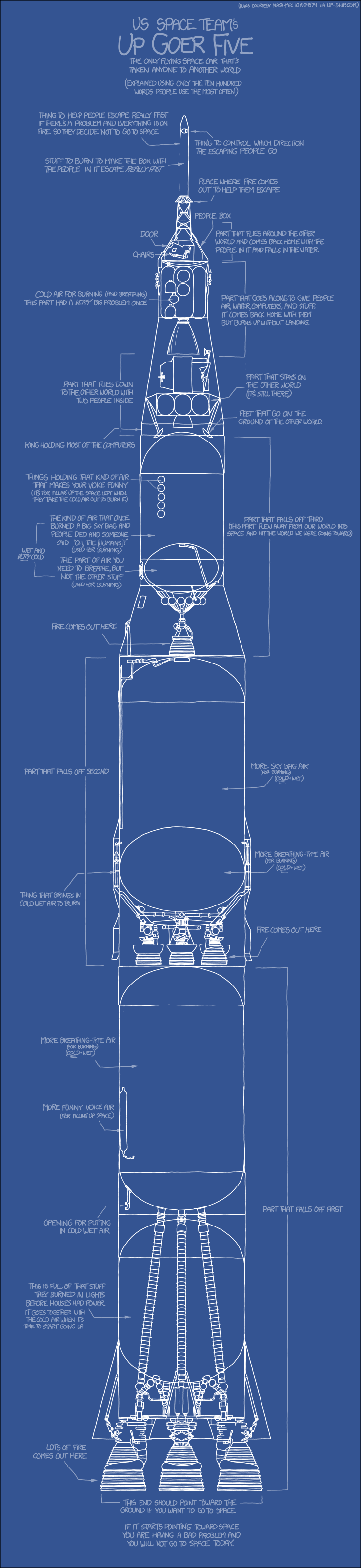 Saturn V Rocket Blueprint » ChartGeek.com