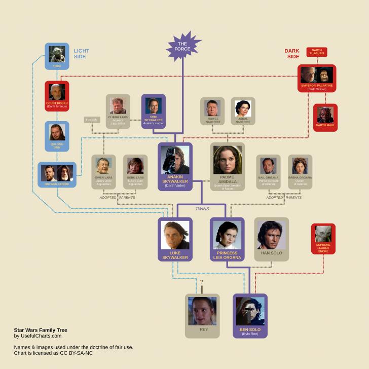 Star Wars Family Tree Episode 9