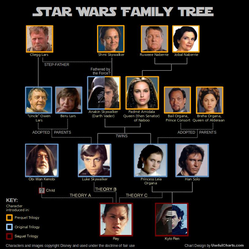 star wars family tree simple