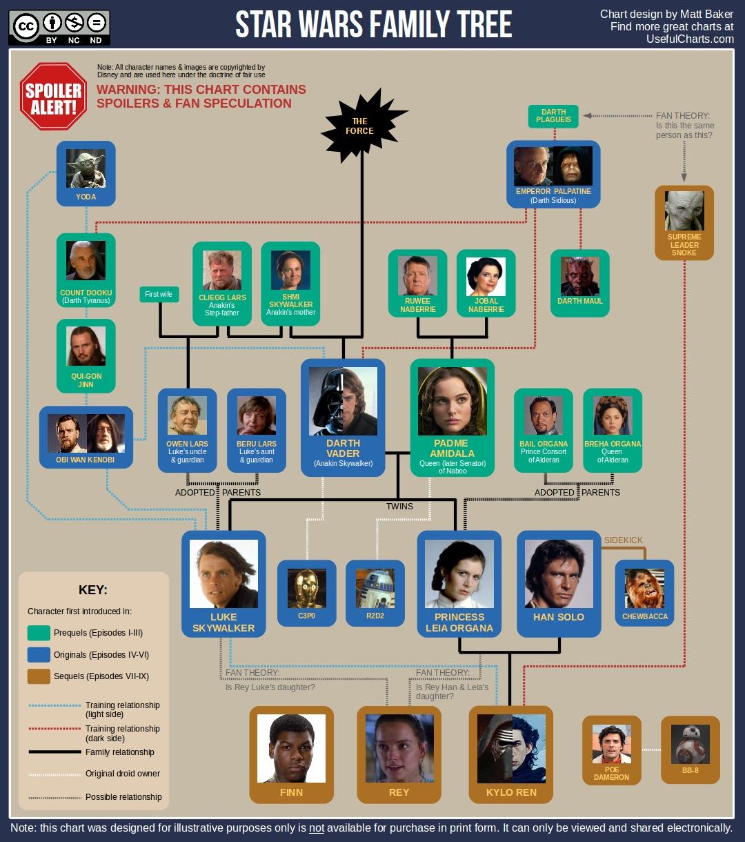 Star Wars Family Tree Chartgeek