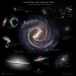 In a Galaxy Far, Far Away