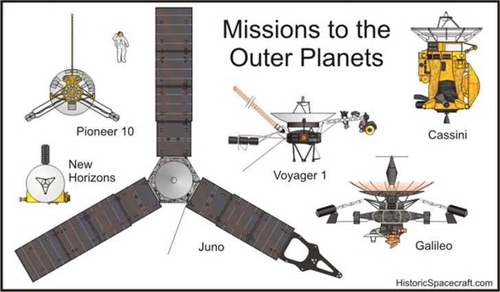 outer-solar-system-probes
