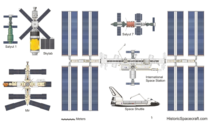 space-stations