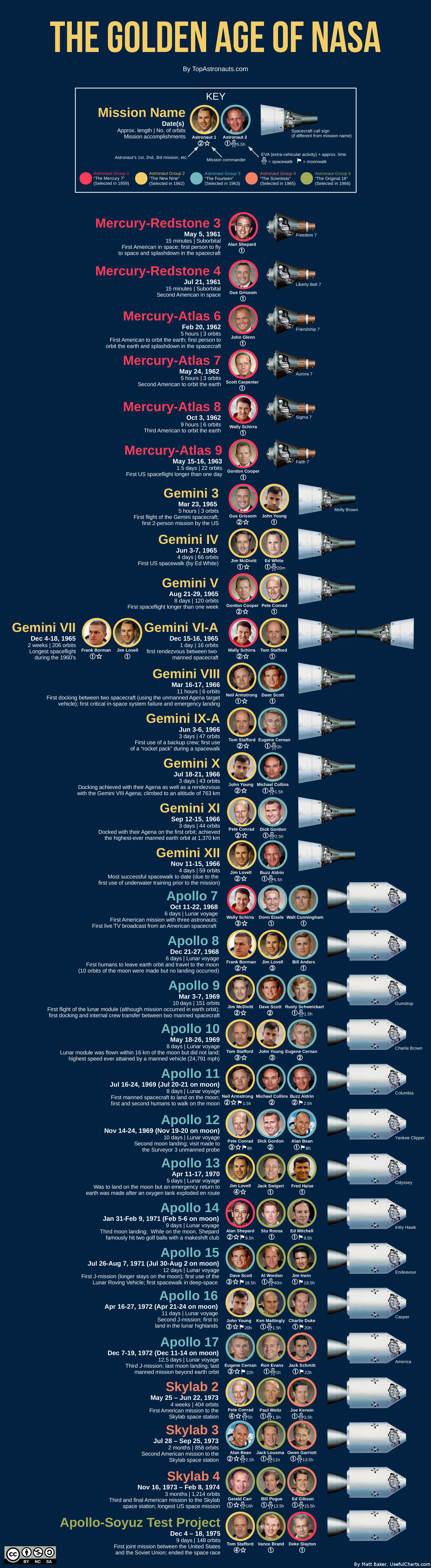 NASA Golden Age of Space Travel » ChartGeek.com