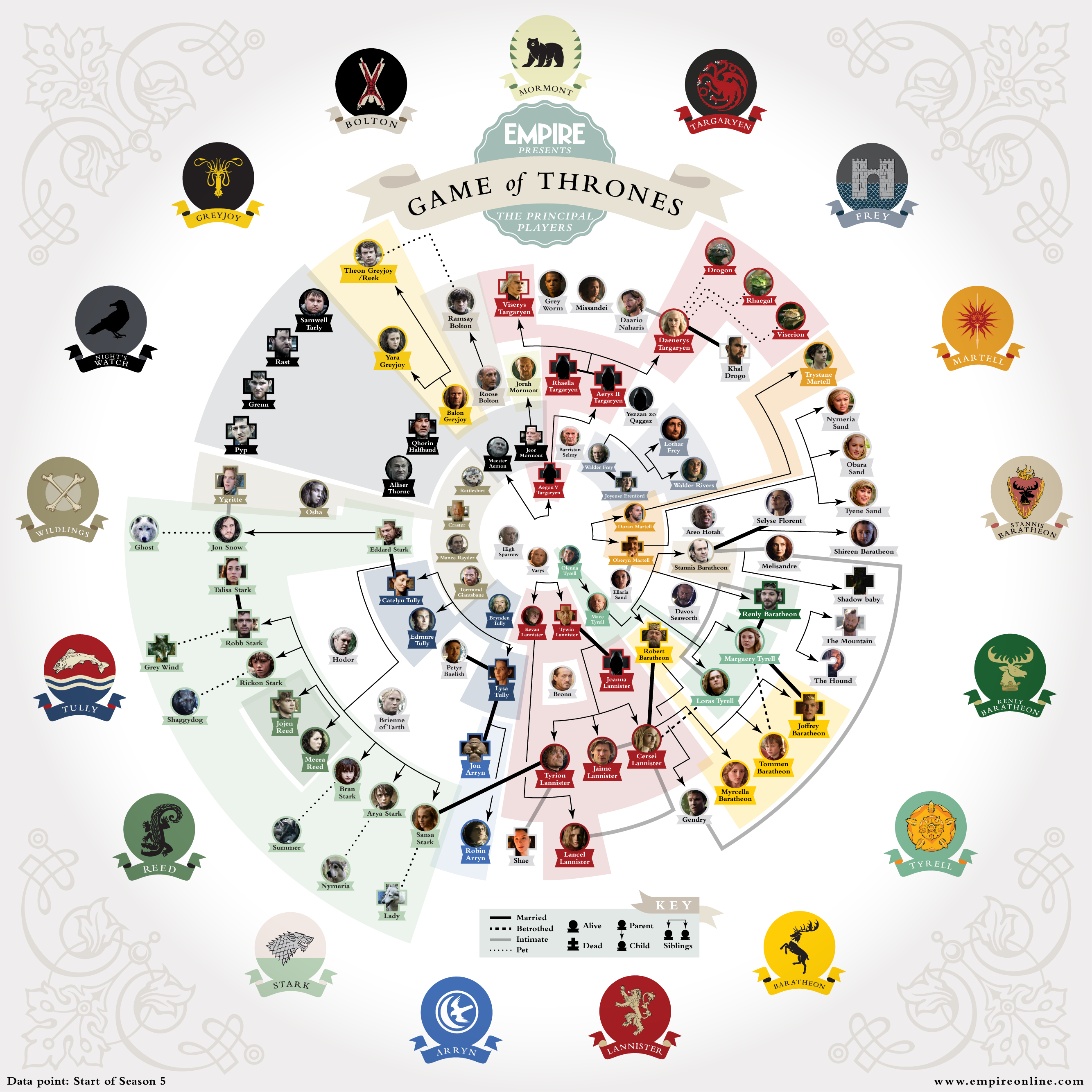 Game Of Thrones Characters Chartgeekcom