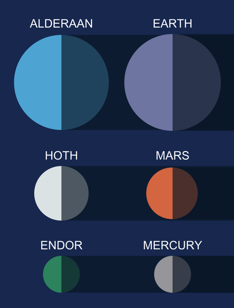 star wars planets and moons  u00bb chartgeek com