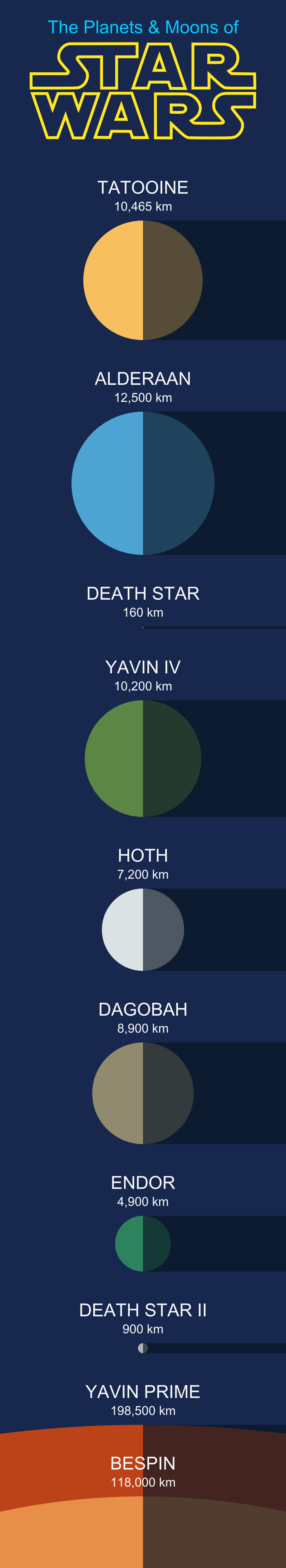 Solar Home System Chart