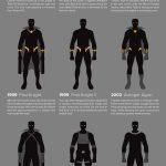 Evolution of Black Panther