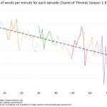 GOT Words Per Episode